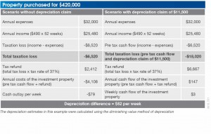 Tax Depreciation- www.pumpedonproperty.com
