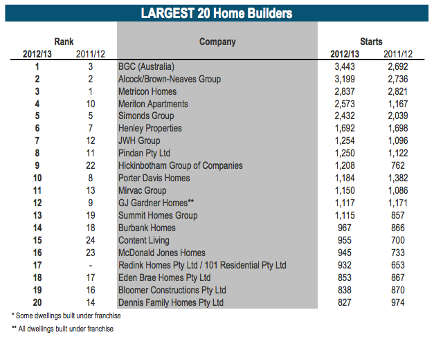Australia's largest 20 home builders