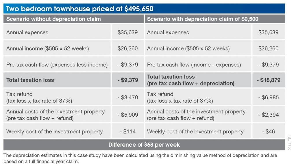 Learn to calculate depreciation deductions before purchasing property.