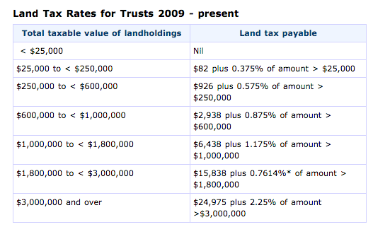 Land Tax Rates - VIC - Trusts