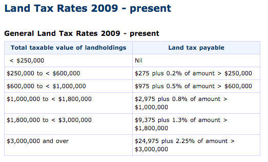 Land Tax Rates - VIC