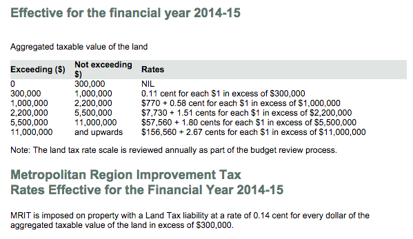 Land Tax Rates - WA