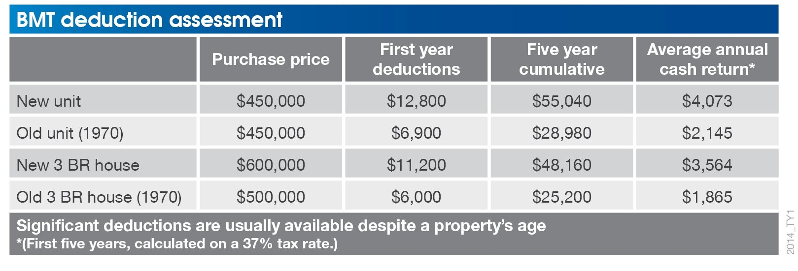 Claim Depreciation Deductions : 2014 TY1 Deduction assessment BMT version from www.pumpedonproperty.com size 1619 x 551 jpeg 247kB