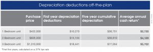 2015_TA339 Depreciation Deductions off-the-plan (1)