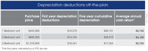 2015_TA339 Depreciation Deductions off-the-plan (1)